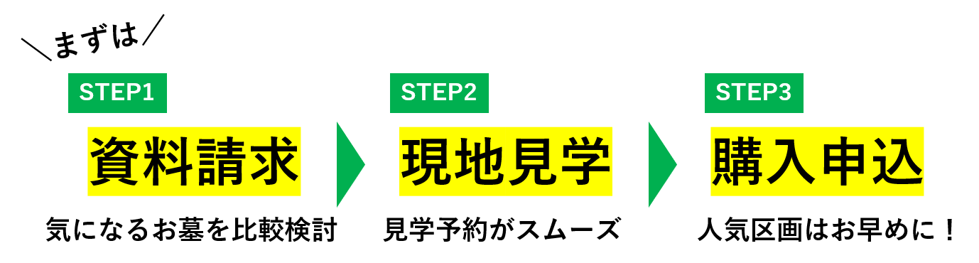 STEP1資料請求【無料】→STEP2見学予約→STEP3購入申込
